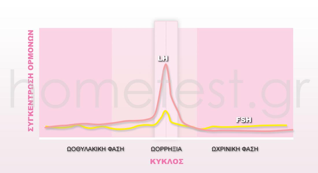 Συγκέντρωση ορμωνών FSH - LH